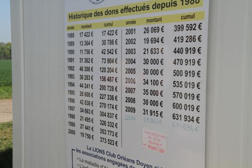 L'année dernière 42960€ ont été ainsi collectés, 674 894€ depuis 1988. Ce panneau d'information est important.