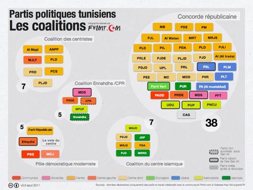 """Tableau récapitulatif des partis avec leurs """"couleurs"""" c'est plus parlant pour nous."""