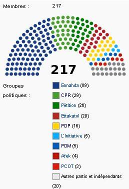 L'assemblée Constituante (source l'observatoire ...)